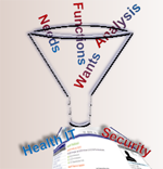 Custom solutions funnel