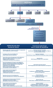 HIPAA Chart and Security Rule
