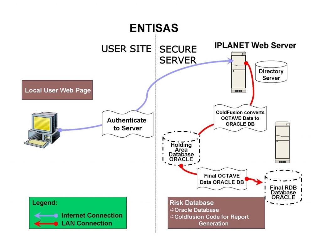 ENTISAS diagram 2