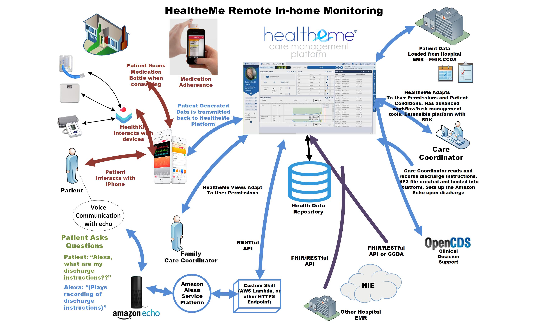 HealtheMe care management Cartoon Diagram