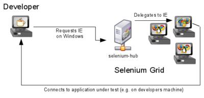 Selenium Grid Design