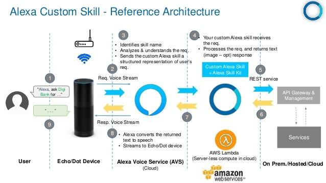 Alexa Custom Skill Reference Architecture Diagram