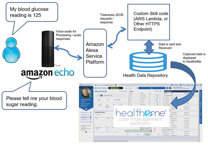 Illustration showing Clinical data capture Survey Skill
