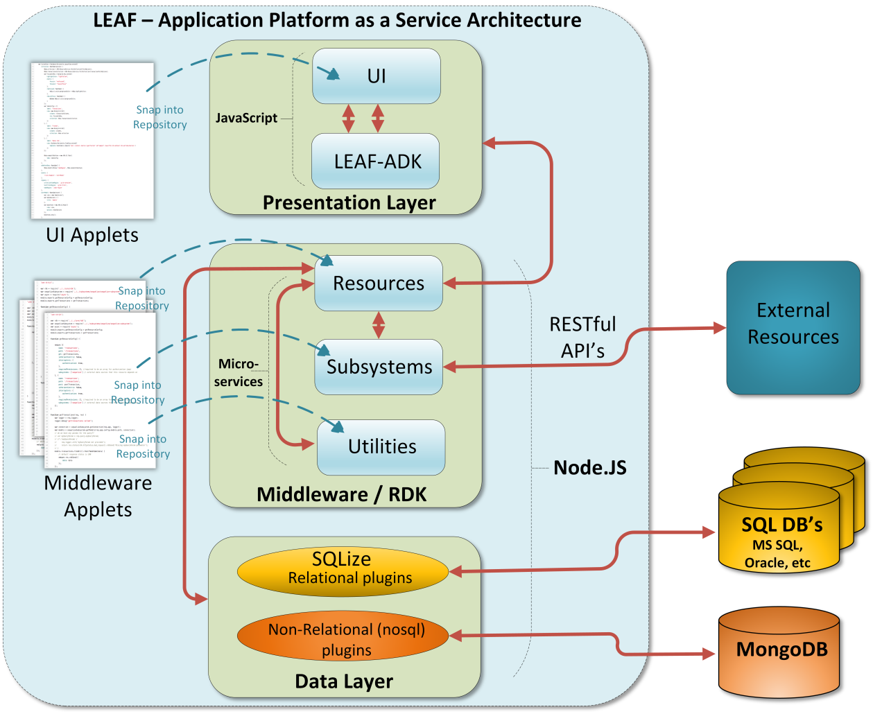 Light Enterprise Application Framework Architecture