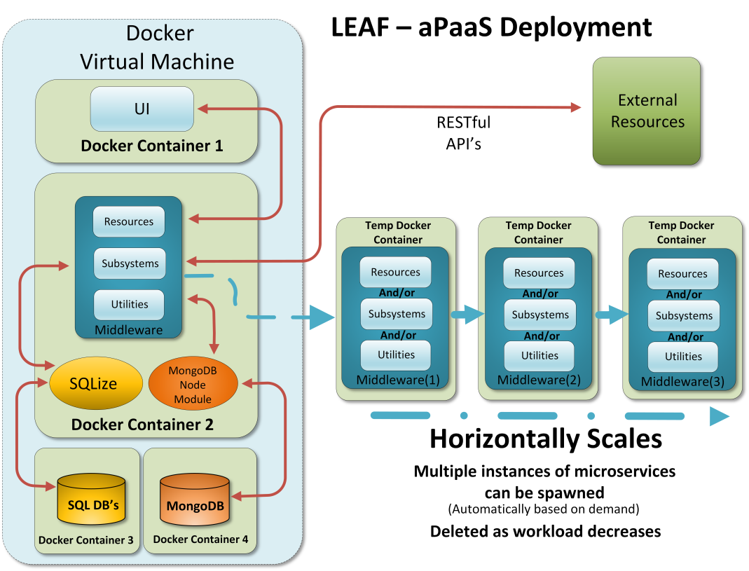 LEAF deployment diagram