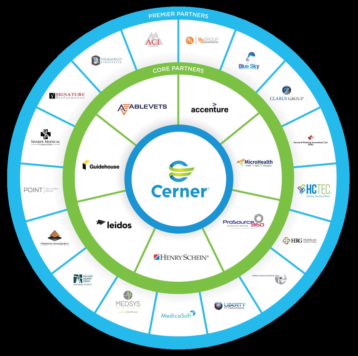 Cerner VA Partnership Wheel